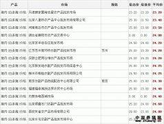 2011年8月29日全国猪肉价格行情表