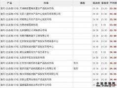 2011年9月01日全国猪肉价格行情表