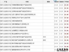 2011年9月02日全国猪肉价格行情表